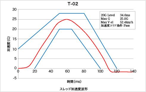 座席(シート+シートレール)の強度試験グラフ